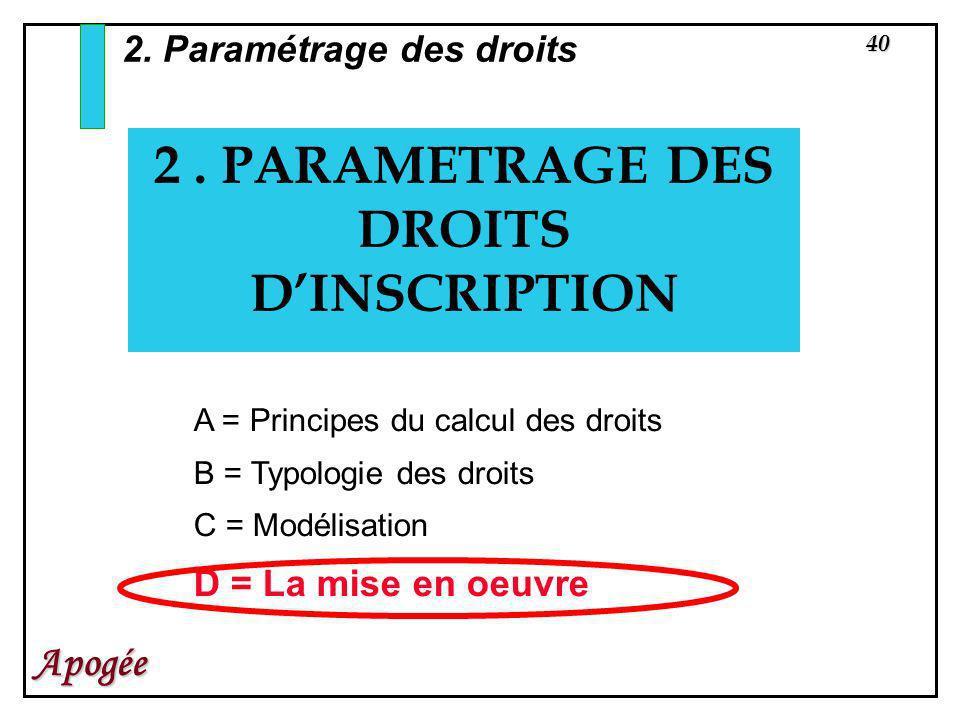 40 Apogée 2. PARAMETRAGE DES DROITS DINSCRIPTION 2. Paramétrage des droits A = Principes du calcul des droits B = Typologie des droits C = Modélisatio