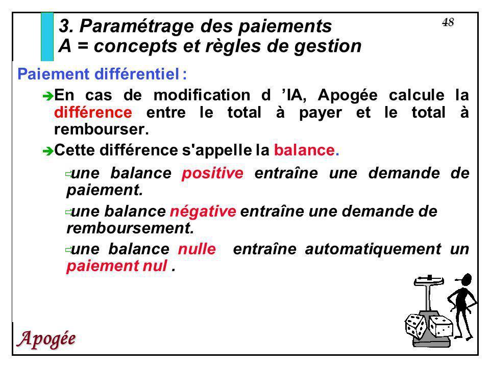 48 Apogée Paiement différentiel : En cas de modification d IA, Apogée calcule la différence entre le total à payer et le total à rembourser. Cette dif