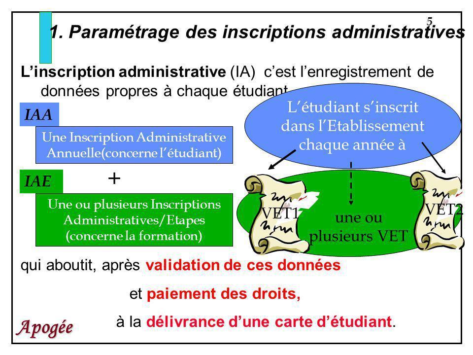 5 Apogée 1. Paramétrage des inscriptions administratives Linscription administrative (IA) cest lenregistrement de données propres à chaque étudiant, U