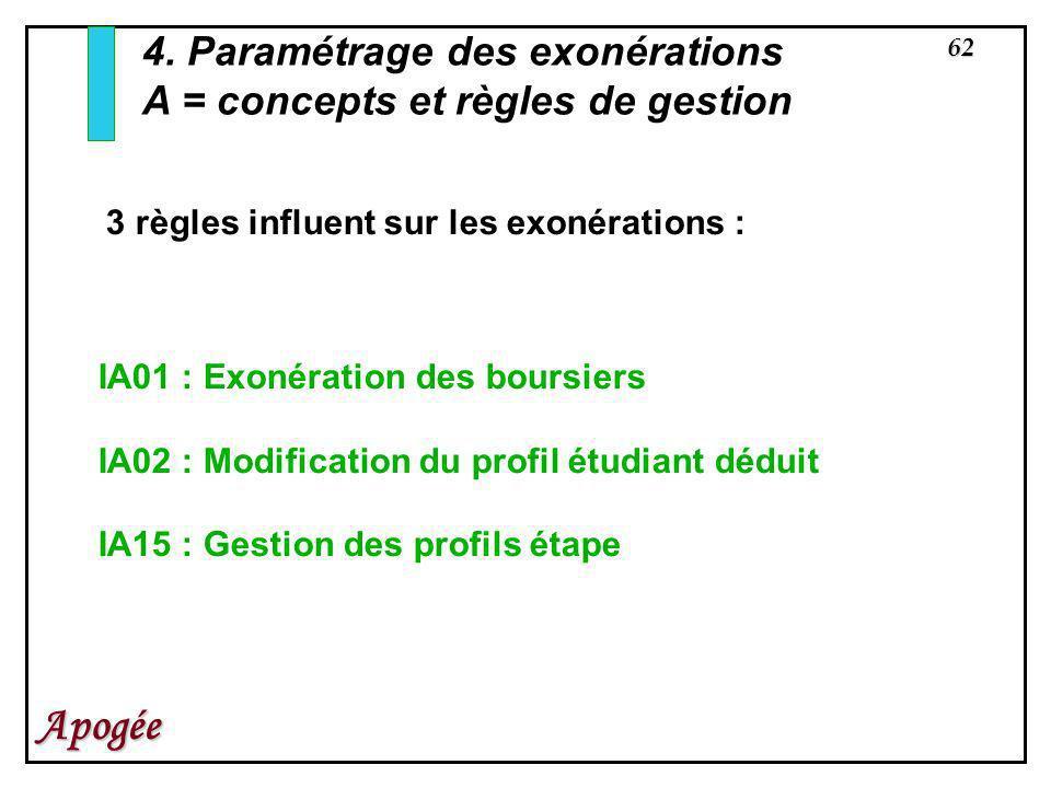 62 Apogée. 3 règles influent sur les exonérations : IA01 : Exonération des boursiers IA02 : Modification du profil étudiant déduit IA15 : Gestion des