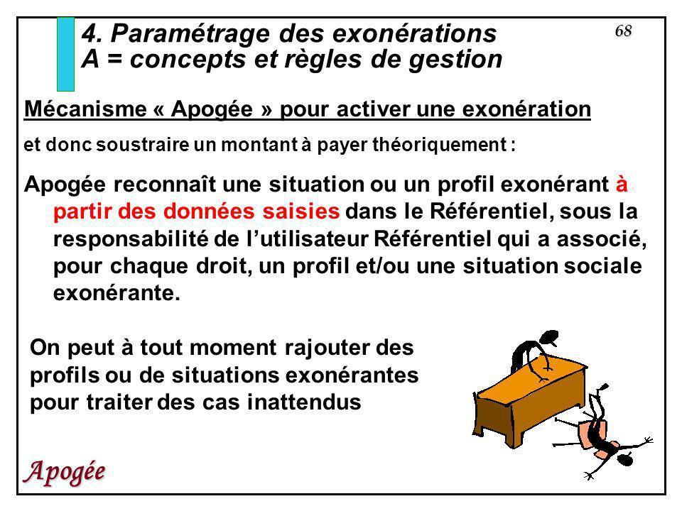 68 Apogée 4. Paramétrage des exonérations A = concepts et règles de gestion Mécanisme « Apogée » pour activer une exonération et donc soustraire un mo