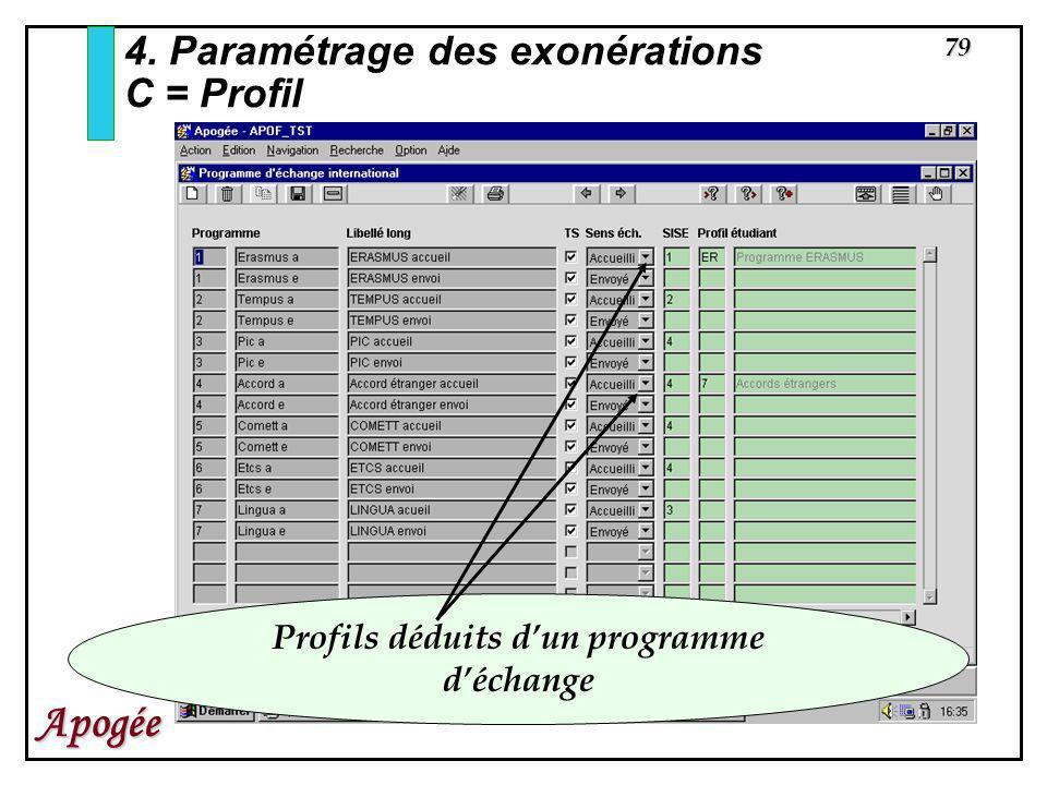 79 Apogée 4. Paramétrage des exonérations C = Profil Profils déduits dun programme déchange