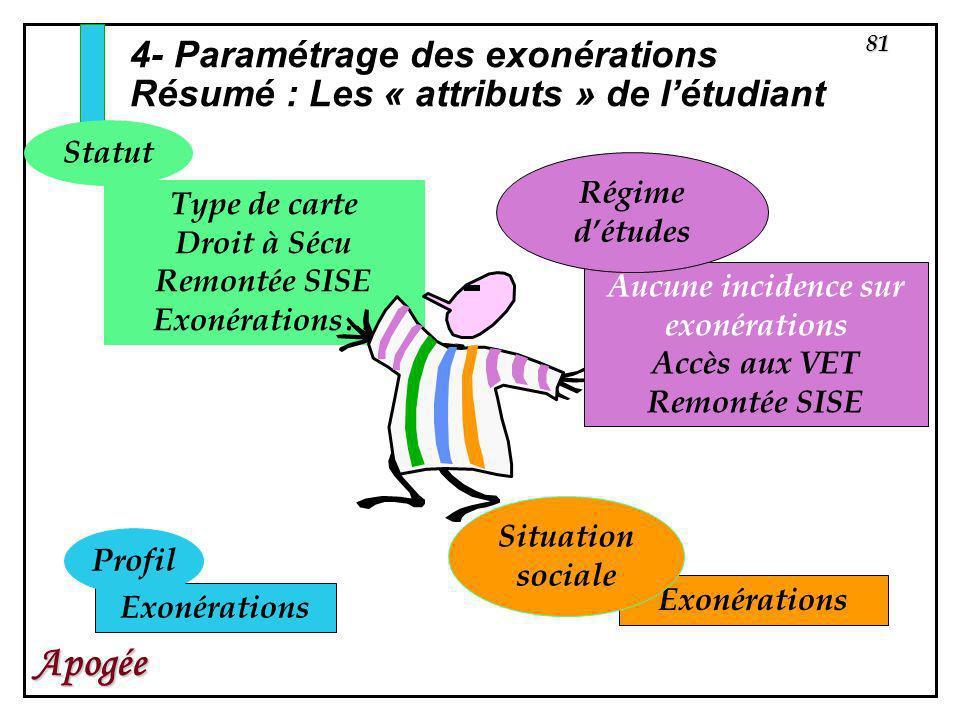 81 Apogée Exonérations Type de carte Droit à Sécu Remontée SISE Exonérations… 4- Paramétrage des exonérations Résumé : Les « attributs » de létudiant