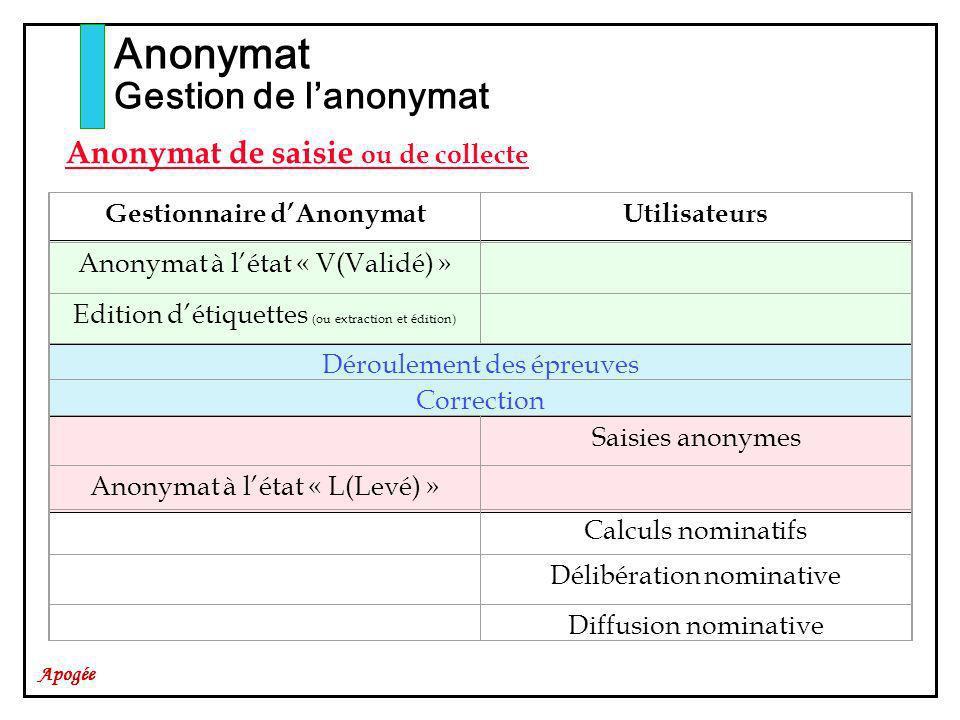 Apogée Anonymat Gestion de lanonymat Anonymat de saisie ou de collecte Gestionnaire dAnonymatUtilisateurs Anonymat à létat « V(Validé) » Edition détiq