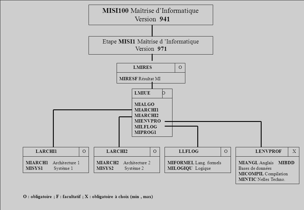MISI100 Maîtrise dInformatique Version 941 Etape MISI1 Maîtrise d Informatique Version 971 LENVPROF X MIANGL Anglais MIBDD Bases de données MICOMPIL Compilation MINTIC Nelles Techno.