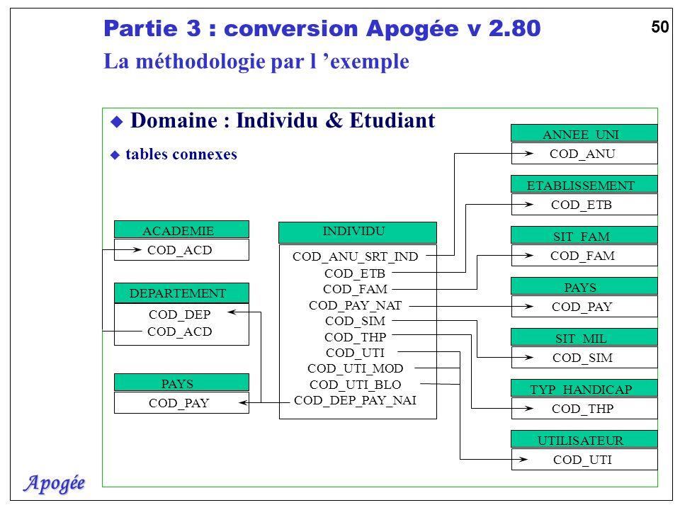 Apogée Partie 3 : conversion Apogée v 2.80 50 u Domaine : Individu & Etudiant u tables connexes DEPARTEMENT COD_DEP COD_ACD ANNEE_UNI COD_ANU ETABLISS