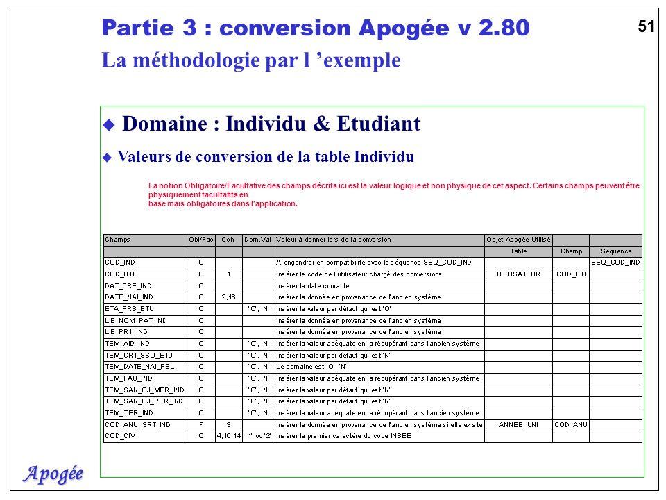 Apogée Partie 3 : conversion Apogée v 2.80 51 u Domaine : Individu & Etudiant u Valeurs de conversion de la table Individu La notion Obligatoire/Facul