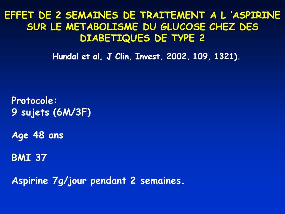 EFFET DE 2 SEMAINES DE TRAITEMENT A L ASPIRINE SUR LE METABOLISME DU GLUCOSE CHEZ DES DIABETIQUES DE TYPE 2 Hundal et al, J Clin, Invest, 2002, 109, 1