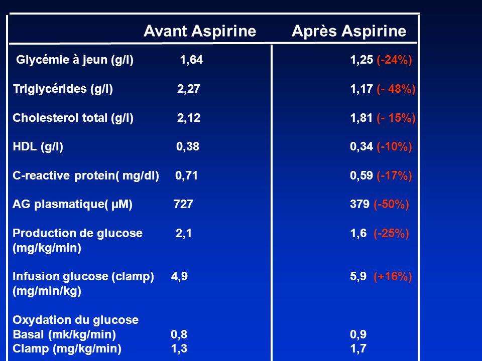 Avant Aspirine Après Aspirine Glycémie à jeun (g/l) 1,641,25 (-24%) Triglycérides (g/l) 2,271,17 (- 48%) Cholesterol total (g/l) 2,121,81 (- 15%) HDL (g/l) 0,380,34 (-10%) C-reactive protein( mg/dl) 0,710,59 (-17%) AG plasmatique( µM) 727379 (-50%) Production de glucose 2,11,6 (-25%) (mg/kg/min) Infusion glucose (clamp) 4,95,9 (+16%) (mg/min/kg) Oxydation du glucose Basal (mk/kg/min) 0,80,9 Clamp (mg/kg/min) 1,3 1,7
