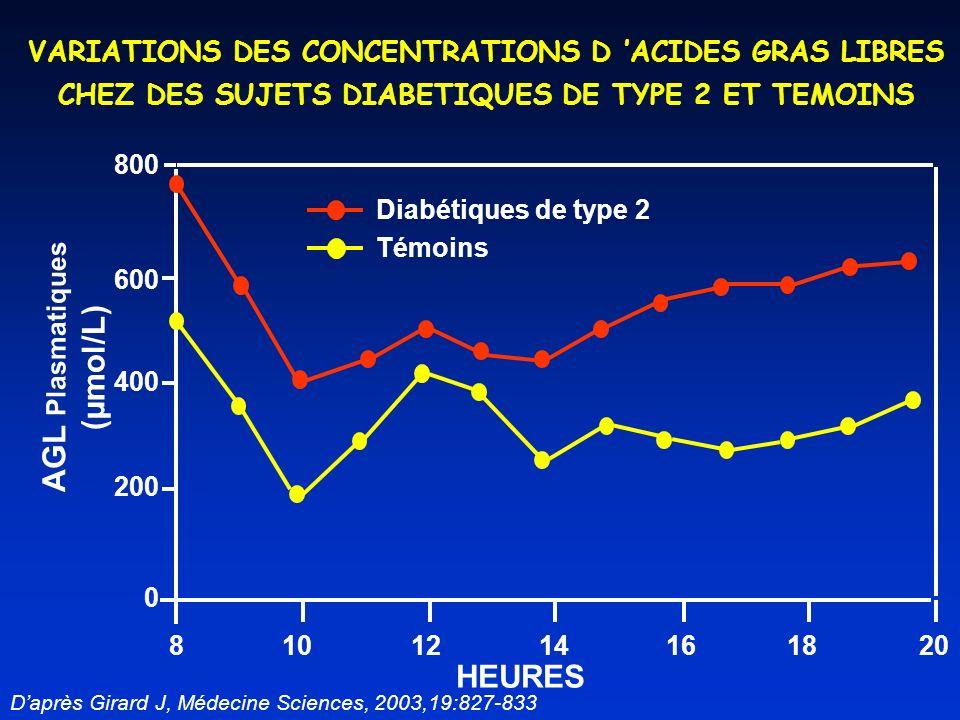 20 800 81012141618 HEURES AGL Plasmatiques (µmol/L) 0 200 400 600 Diabétiques de type 2 Témoins VARIATIONS DES CONCENTRATIONS D ACIDES GRAS LIBRES CHEZ DES SUJETS DIABETIQUES DE TYPE 2 ET TEMOINS Daprès Girard J, Médecine Sciences, 2003,19:827-833