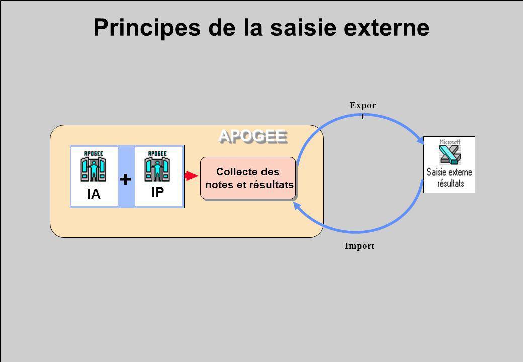 Principes de la saisie externe + IA IP Expor t Import Collecte des notes et résultats Collecte des notes et résultats APOGEEAPOGEE