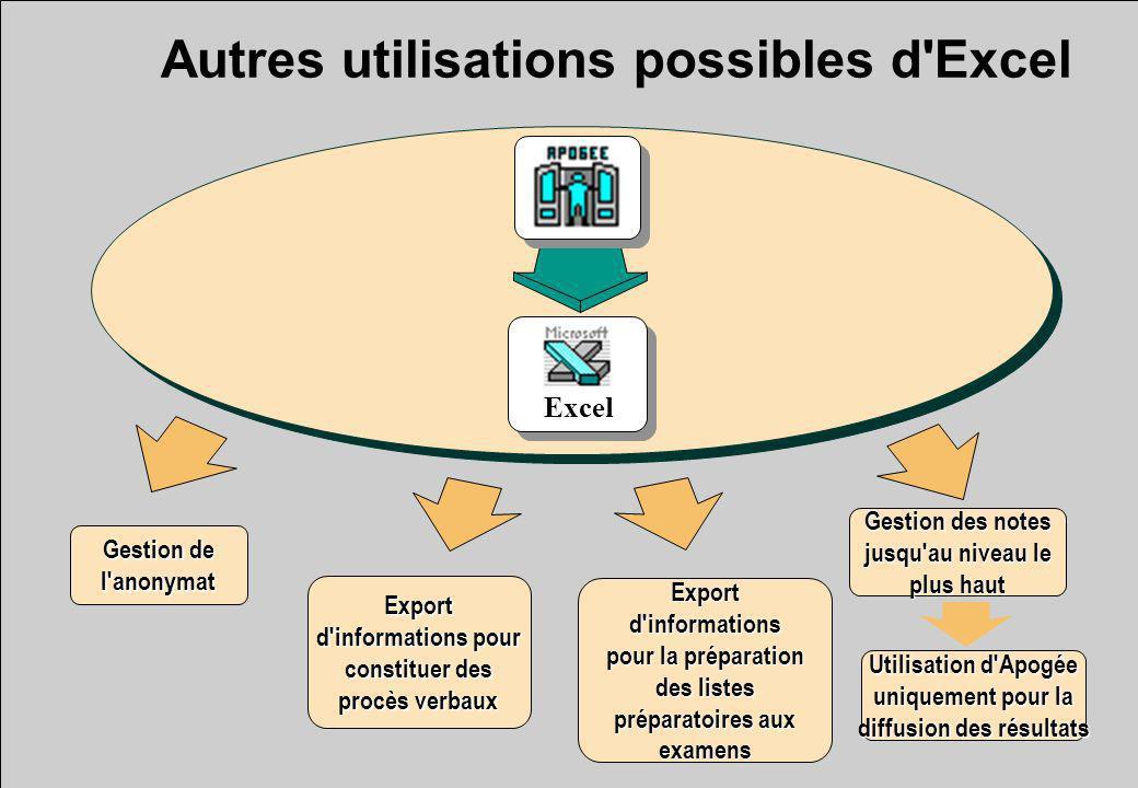 Autres utilisations possibles d'ExcelExport d'informations pour constituer des procès verbaux Gestion de l'anonymat Exportd'informations pour la prépa