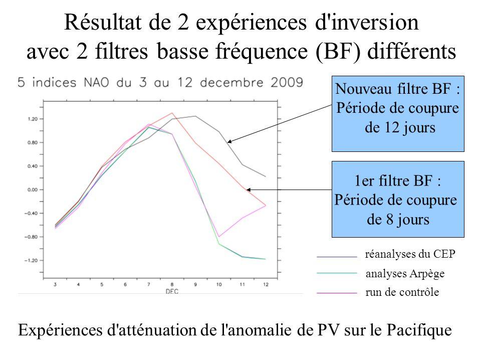 Résultat de 2 expériences d'inversion avec 2 filtres basse fréquence (BF) différents Nouveau filtre BF : Période de coupure de 12 jours 1er filtre BF