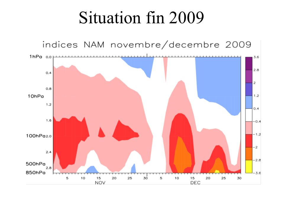 Situation fin 2009