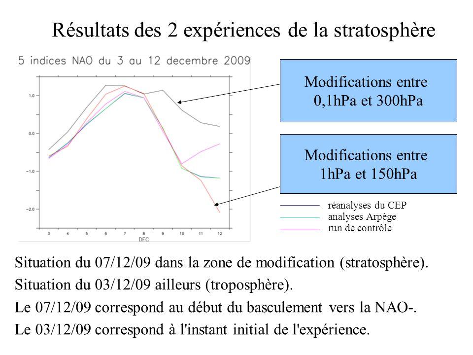 Résultats des 2 expériences de la stratosphère Modifications entre 0,1hPa et 300hPa Modifications entre 1hPa et 150hPa Situation du 07/12/09 dans la z