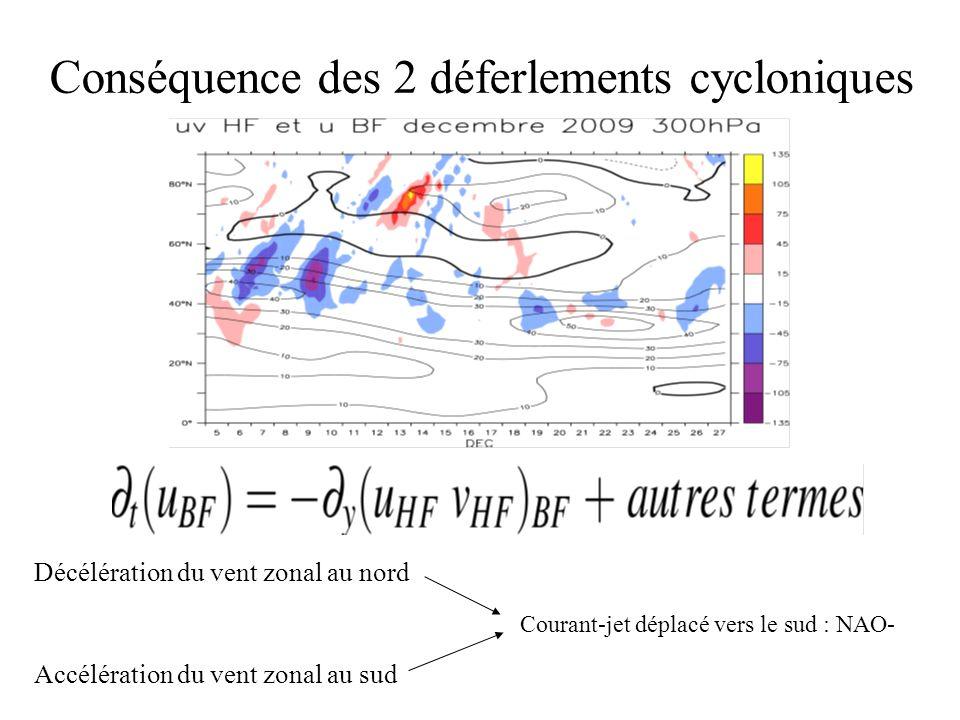 Conséquence des 2 déferlements cycloniques Décélération du vent zonal au nord Courant-jet déplacé vers le sud : NAO- Accélération du vent zonal au sud
