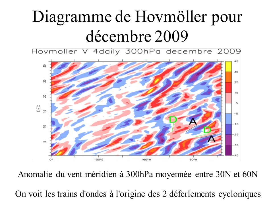 Diagramme de Hovmöller pour décembre 2009 Anomalie du vent méridien à 300hPa moyennée entre 30N et 60N On voit les trains d'ondes à l'origine des 2 dé