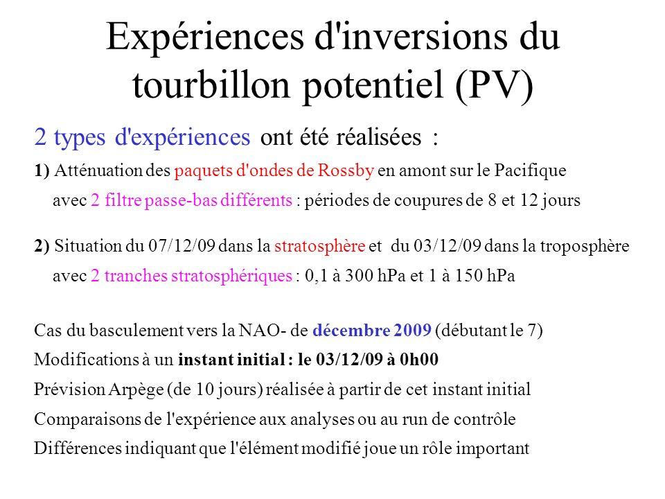 Expériences d'inversions du tourbillon potentiel (PV) 2 types d'expériences ont été réalisées : 1) Atténuation des paquets d'ondes de Rossby en amont