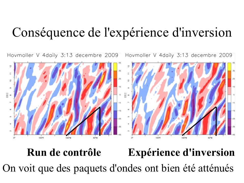 Conséquence de l'expérience d'inversion Run de contrôle Expérience d'inversion On voit que des paquets d'ondes ont bien été atténués