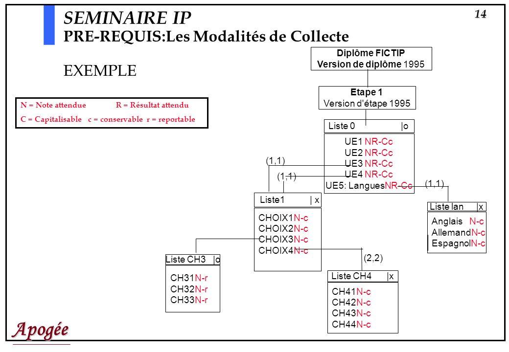 Apogée13 Diplôme FICTIP Version de diplôme 1995 Etape 1 Version d'étape 1995 Liste1 | x CHOIX1 CHOIX2 CHOIX3 CHOIX4 Liste CH3 |o CH31 CH32 CH33 Liste