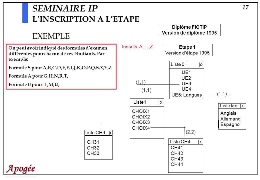 Apogée16 SEMINAIRE IP LINSCRIPTION A LETAPE Si IA avant IP, les CONTROLES ont été faits lors de lIA, sinon ils sont effectués au moment du choix des é