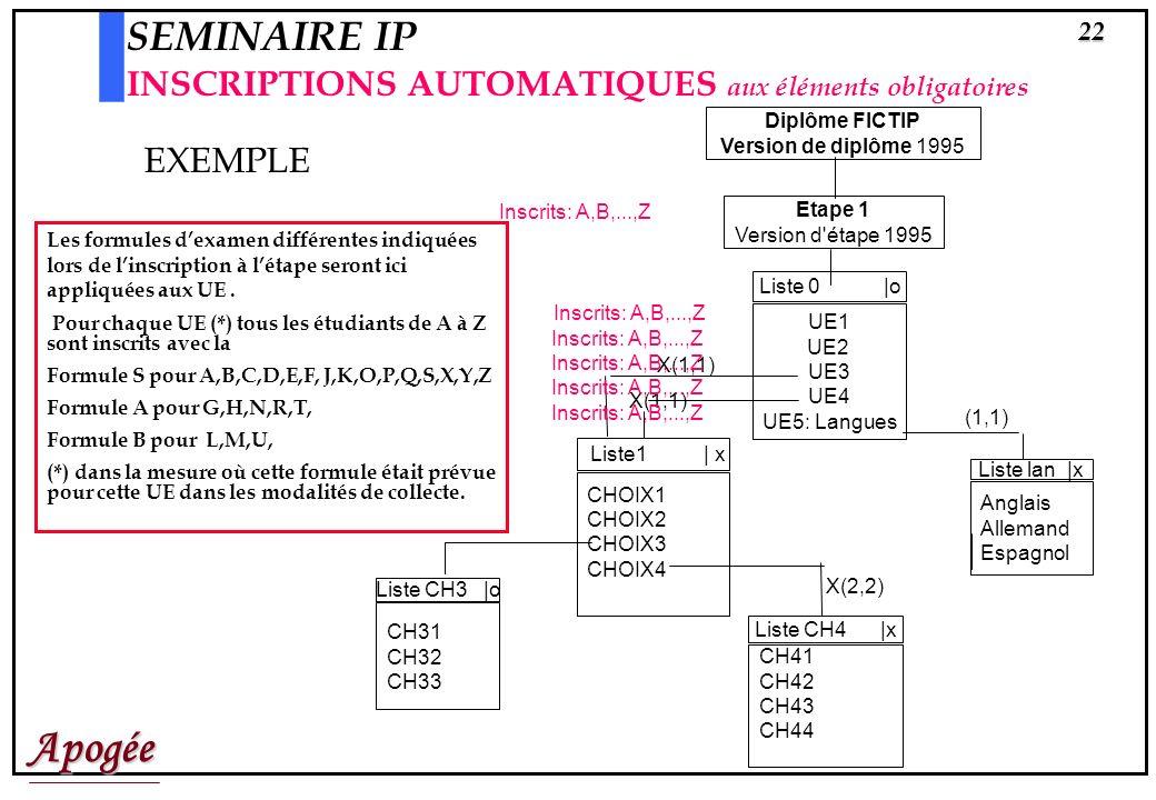 Apogée21 SEMINAIRE IP INSCRIPTIONS AUTOMATIQUES aux éléments obligatoires Létudiant ayant réalisé son I.A.E (normale) se verra inscrit automatiquement