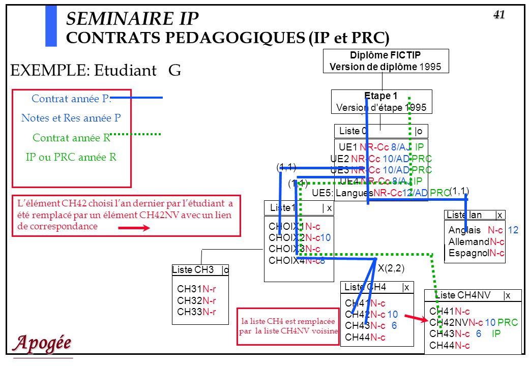 Apogée40 Diplôme FICTIP Version de diplôme 1995 Etape 1 Version d'étape 1995 Liste1 | x CHOIX1N-c 10 CHOIX2N-c CHOIX3N-c CHOIX4N-c 8 IP Liste CH1 |o C