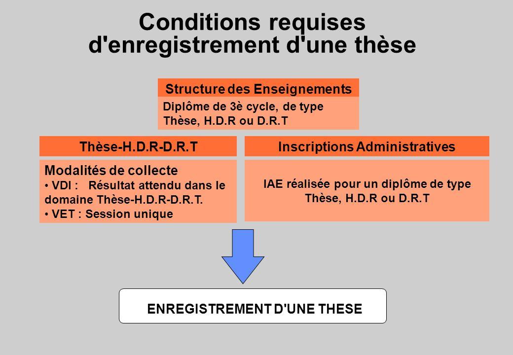 Conditions requises d enregistrement d une thèse Inscriptions AdministrativesThèse-H.D.R-D.R.T Structure des Enseignements IAE réalisée pour un diplôme de type Thèse, H.D.R ou D.R.T Modalités de collecte VDI : Résultat attendu dans le domaine Thèse-H.D.R-D.R.T.