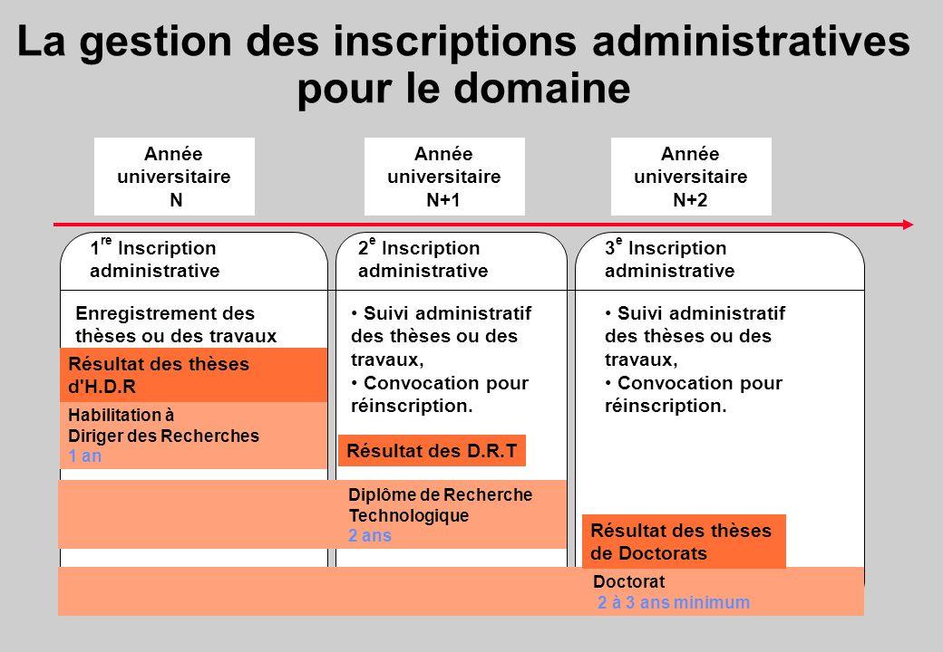 La gestion des inscriptions administratives pour le domaine Doctorat 2 à 3 ans minimum Habilitation à Diriger des Recherches 1 an Diplôme de Recherche