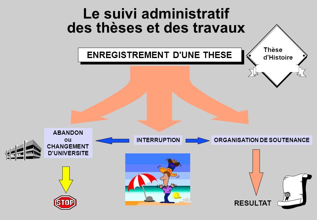 Le suivi administratif des thèses et des travaux ENREGISTREMENT D'UNE THESE ABANDON ou CHANGEMENT D'UNIVERSITE ORGANISATION DE SOUTENANCEINTERRUPTION