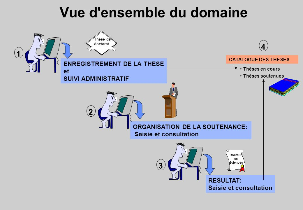 Édition des documents statistiques : démonstration 12 6 3 9 20 minutes 4Savoir éditer les documents statistiques sur les thèses et HDR.