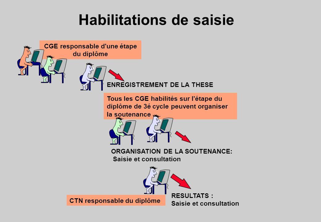 Habilitations de saisie ORGANISATION DE LA SOUTENANCE: Saisie et consultation RESULTATS : Saisie et consultation CGE responsable d'une étape du diplôm