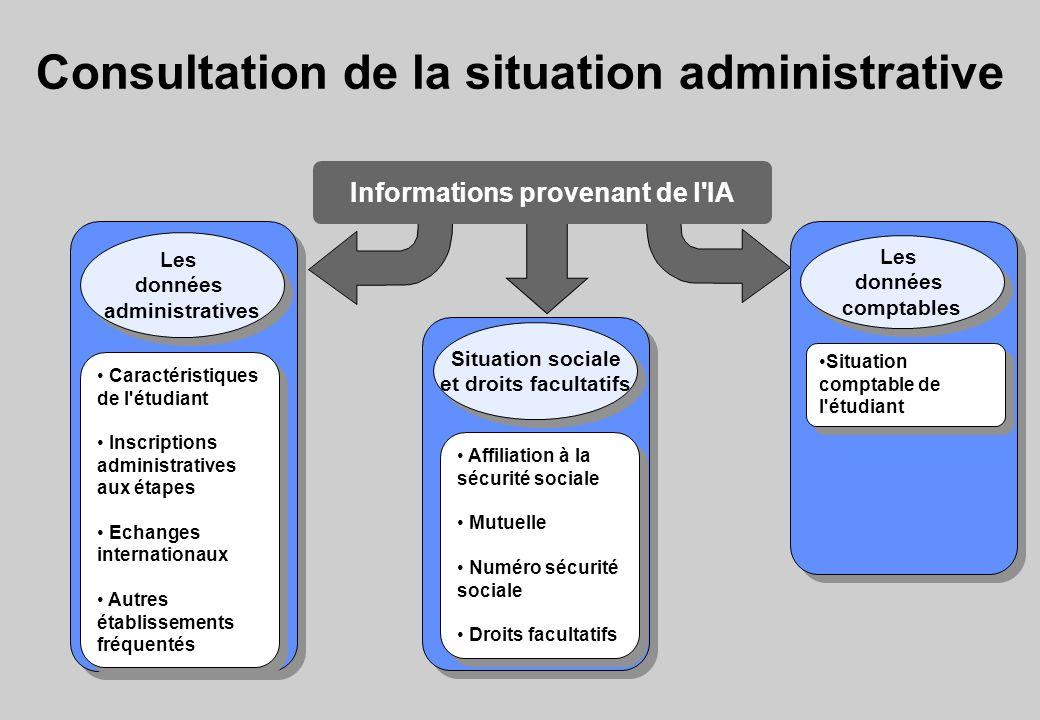 Consultation de la situation administrative Situation comptable de l'étudiant Informations provenant de l'IA Les données comptables Les données compta
