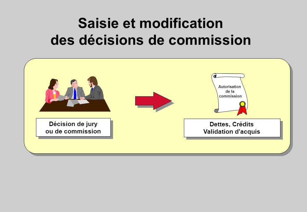 Saisie et modification des décisions de commission Décision de jury ou de commission Décision de jury ou de commission Dettes, Crédits Validation d'ac