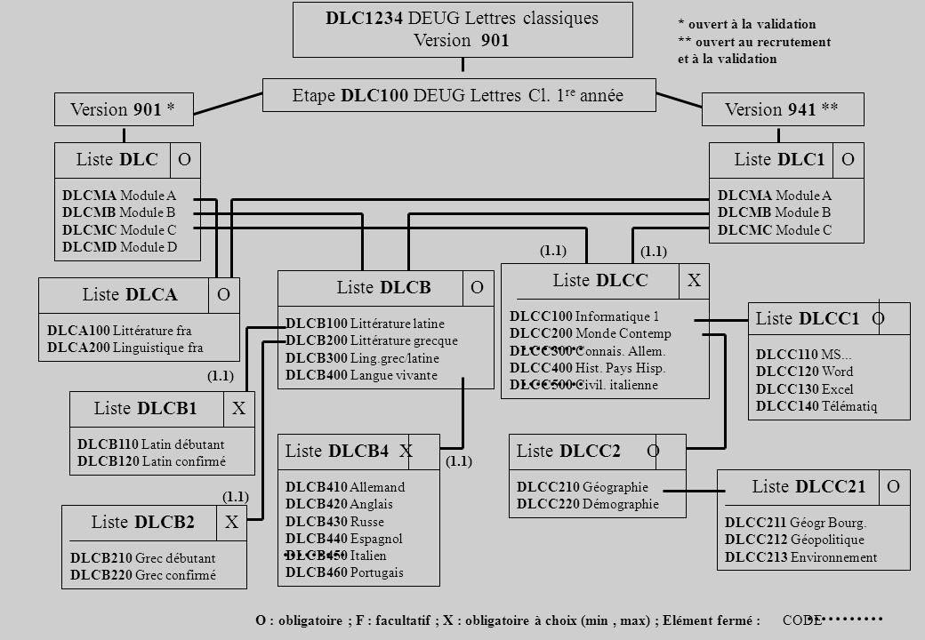 DLC1234 DEUG Lettres classiques Version 901 Etape DLC100 DEUG Lettres Cl. 1 re année Version 901 *Version 941 ** Liste DLC O DLCMA Module A DLCMB Modu