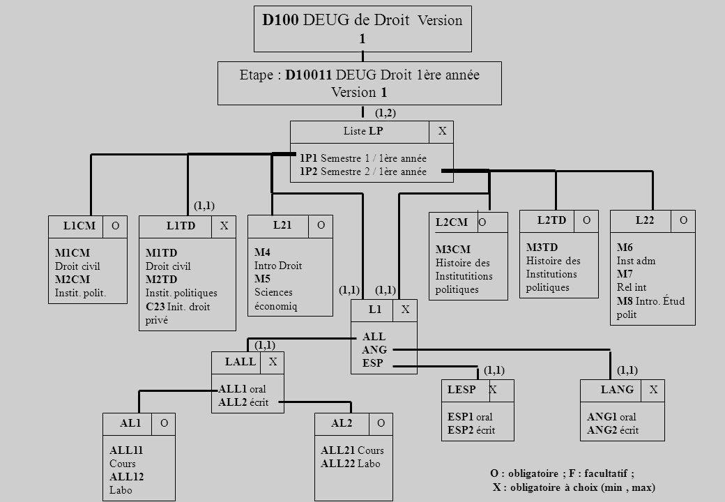 D100 DEUG de Droit Version 1 Etape : D10011 DEUG Droit 1ère année Version 1 Liste LP X 1P1 Semestre 1 / 1ère année 1P2 Semestre 2 / 1ère année L1CM O