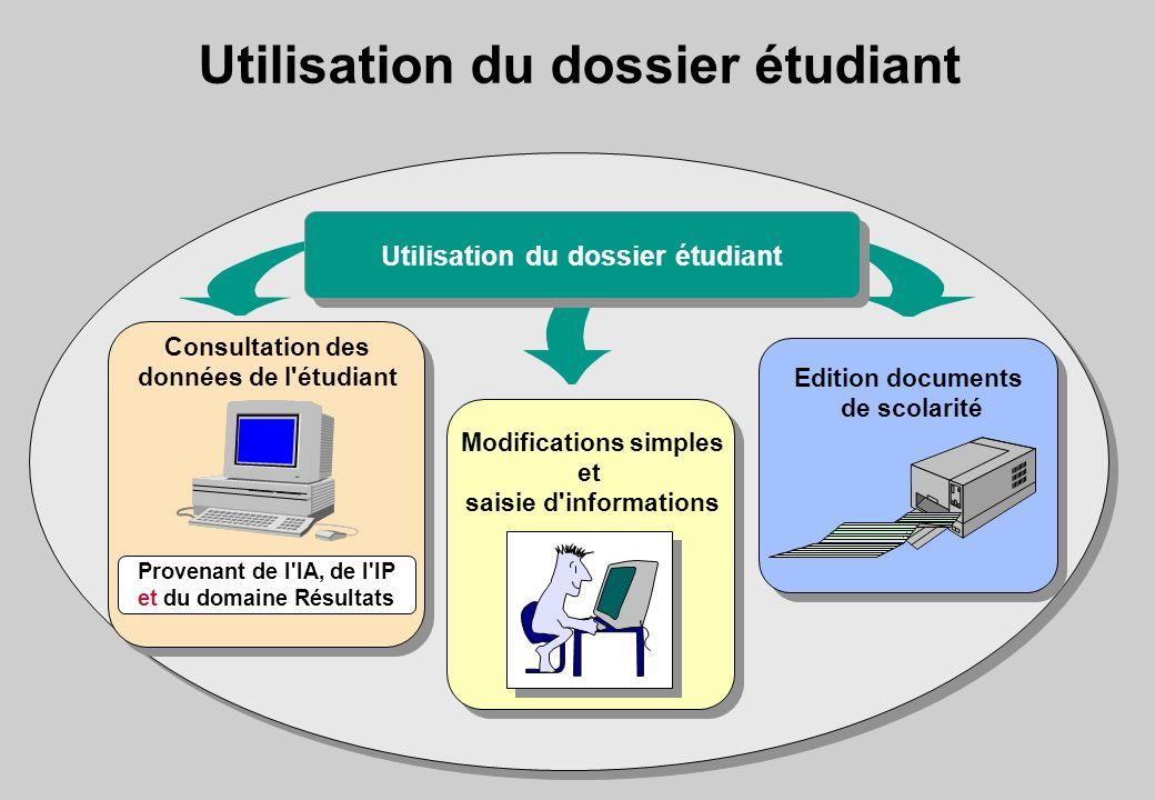 Utilisation du dossier étudiant Modifications simples et saisie d'informations Edition documents de scolarité Consultation des données de l'étudiant P