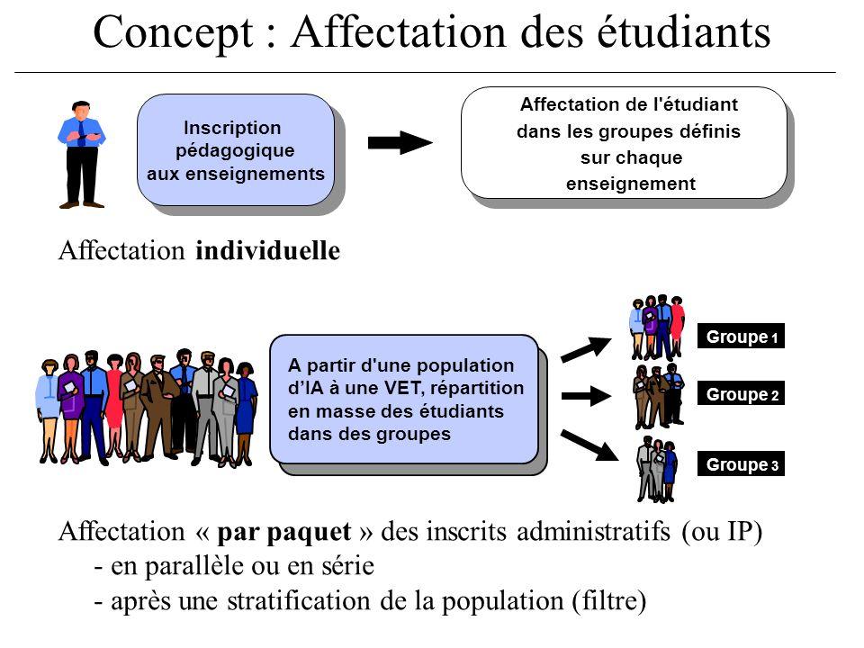 Concept : Affectation des étudiants Affectation de l'étudiant dans les groupes définis sur chaque enseignement Inscription pédagogique aux enseignemen