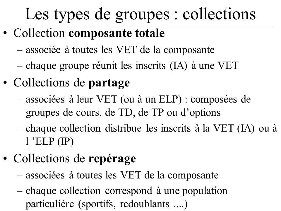 Les types de groupes : collections Collection composante totale –associée à toutes les VET de la composante –chaque groupe réunit les inscrits (IA) à
