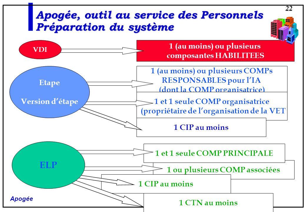Apogée 22 Apogée, outil au service des Personnels Préparation du système 1 (au moins) ou plusieurs composantes HABILITEES 1 (au moins) ou plusieurs CO
