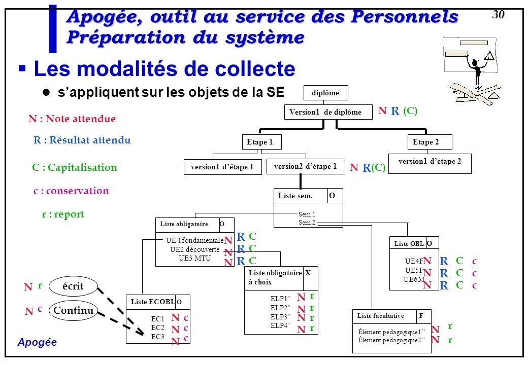 Apogée 30 Apogée, outil au service des Personnels Préparation du système Les modalités de collecte sappliquent sur les objets de la SE diplôme Version