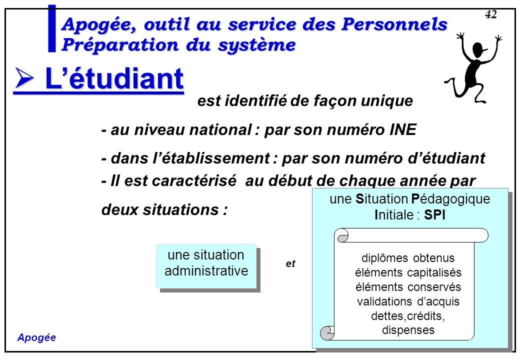 Apogée 42 Apogée, outil au service des Personnels Préparation du système Létudiant Létudiant est identifié de façon unique - au niveau national : par