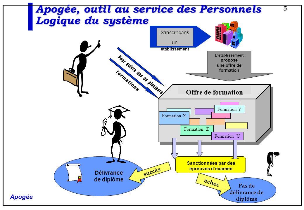 Apogée 16 Apogée, outil au service des Personnels Préparation du système Pour utiliser Apogée, il faut définir de nombreux objets et leurs caractéristiques.