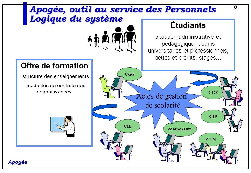 Apogée 27 Apogée, outil au service des Personnels Préparation du système La définition de loffre de formation et des caractéristiques qui lui sont associées est de la compétence propre des enseignants.