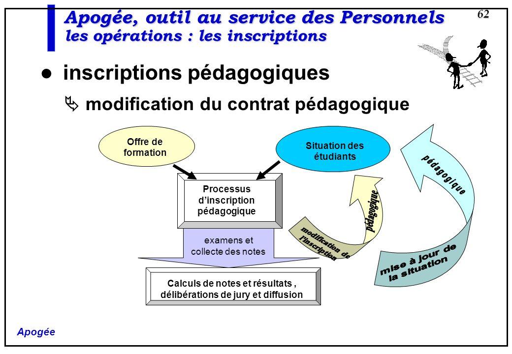 Apogée 62 Apogée, outil au service des Personnels les opérations : les inscriptions inscriptions pédagogiques modification du contrat pédagogique Offr