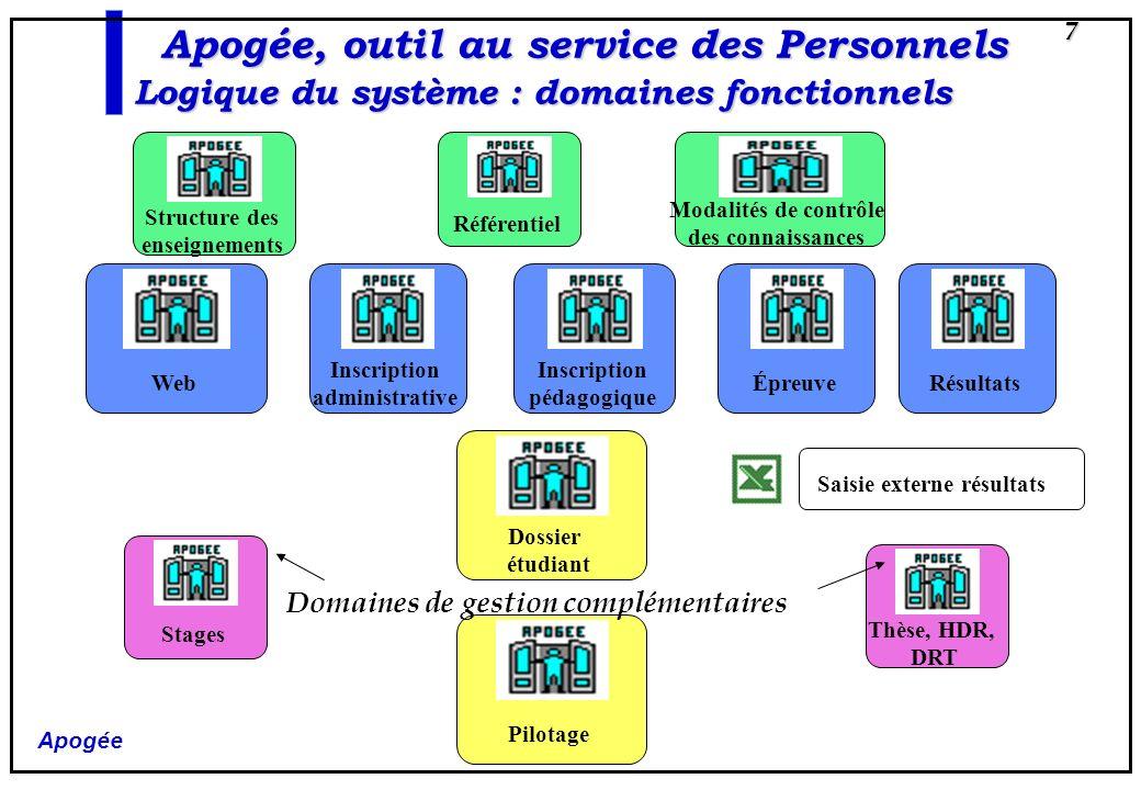 Apogée 8 IA CGE IP CIP composante SE CGS Stages CIE Épreuve Un utilisateur doit être habilité sur une entité pour pouvoir effectuer les actes de gestion correspondant aux domaines fonctionnels CTN MCC Résultat Thèse, HDR, DRT Apogée, outil au service des Personnels Logique du système: utilisateurs, entités