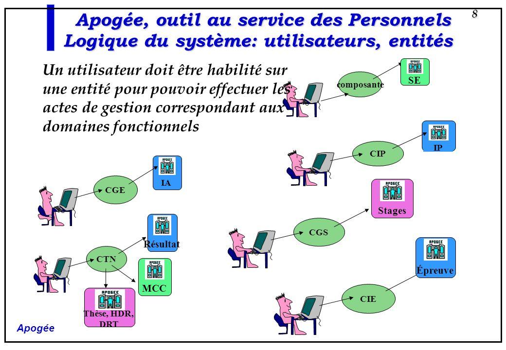 Apogée 9 CGE CIE Apogée, outil au service des Personnels Logique du système: utilisateurs, entités CTN 2 CIPCGS Y COMPO B CGS X CTN 1 COMPO A COMPO C 0 ou 1 SEUL 0, 1 ou PLUSIEURS Un utilisateur peut être habilité sur : - zéro ou un seul CGE, CIP, CIE - zéro, une ou plusieurs composantes - zéro, un ou plusieurs CTN et CGS