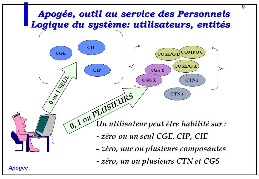 Apogée 9 CGE CIE Apogée, outil au service des Personnels Logique du système: utilisateurs, entités CTN 2 CIPCGS Y COMPO B CGS X CTN 1 COMPO A COMPO C