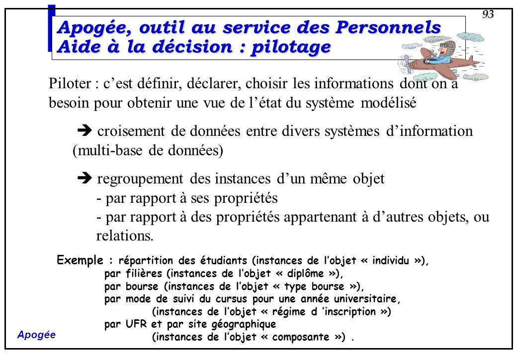Apogée 93 Apogée, outil au service des Personnels Aide à la décision : pilotage Piloter : cest définir, déclarer, choisir les informations dont on a b
