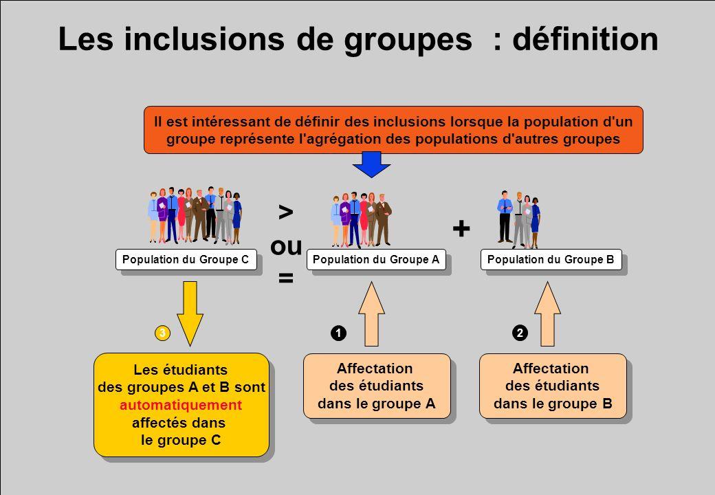 Les inclusions de groupes : définition Il est intéressant de définir des inclusions lorsque la population d un groupe représente l agrégation des populations d autres groupes Population du Groupe C > ou = + Population du Groupe A Population du Groupe B Affectation des étudiants dans le groupe B Affectation des étudiants dans le groupe B Affectation des étudiants dans le groupe A Affectation des étudiants dans le groupe A Les étudiants des groupes A et B sont automatiquement affectés dans le groupe C Les étudiants des groupes A et B sont automatiquement affectés dans le groupe C 1 2 3